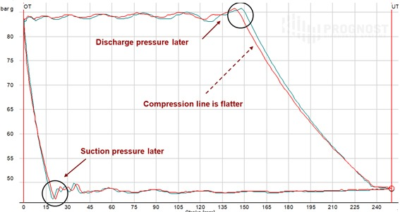 Short operation lifetimes of rider rings on free floating piston system expansion and compression lines of the p v diagrams of stage 2 he head end and ce crank end are different from normal patterns ccuart Gallery