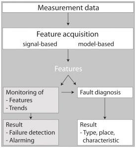 Diagnose-Ablaufdiagramm